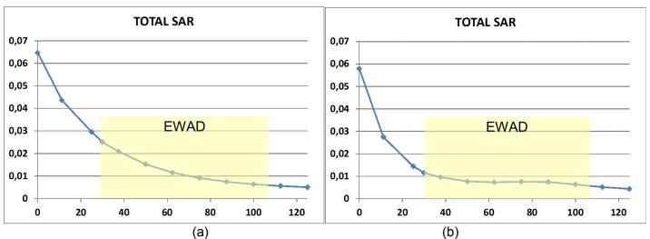 Relazione-Tecnica-EWAD distanziofono onde elettromagnetiche cellulari